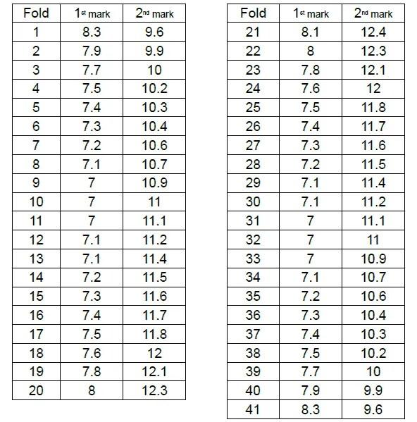 Beginners heart pattern measurements