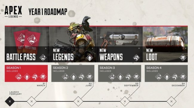 Apex Legends Year 1 Road Map