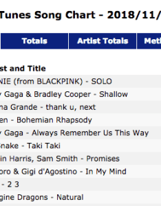 Currently trending on allkpop   also black pink   jennie tops worldwide itunes chart with solo rh