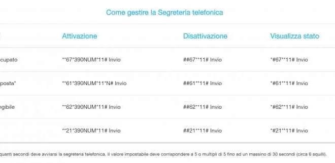 Huawei P20 come togliere la segreteria telefonica