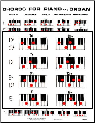 Chords For Piano And Organ All Music Charts
