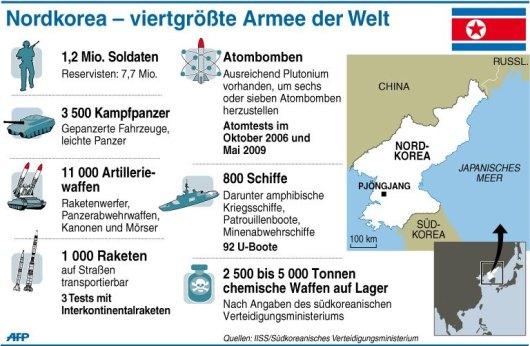 Bildergebnis für usa vs nordkorea