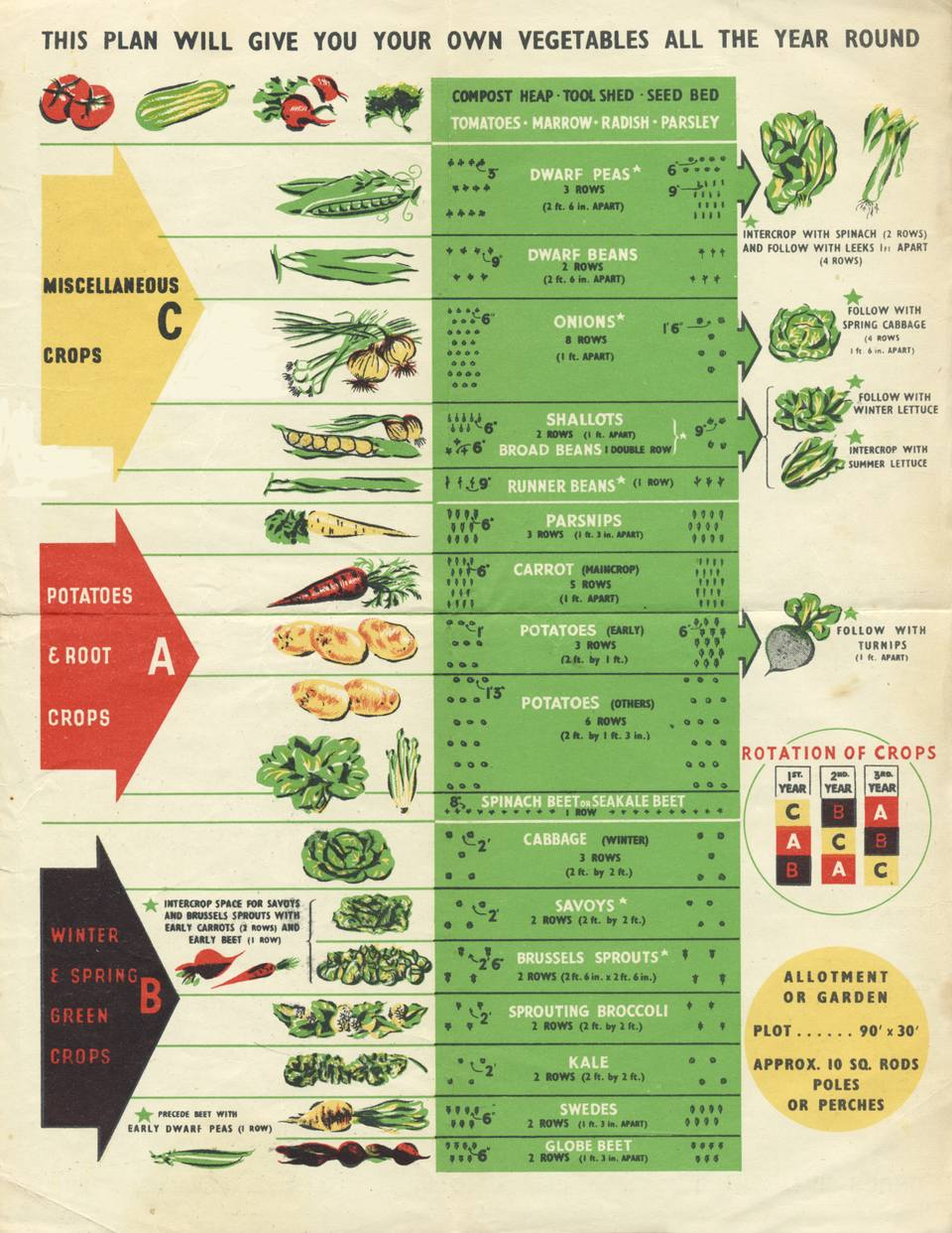 medium resolution of crop rotation the three year crop rotation plan