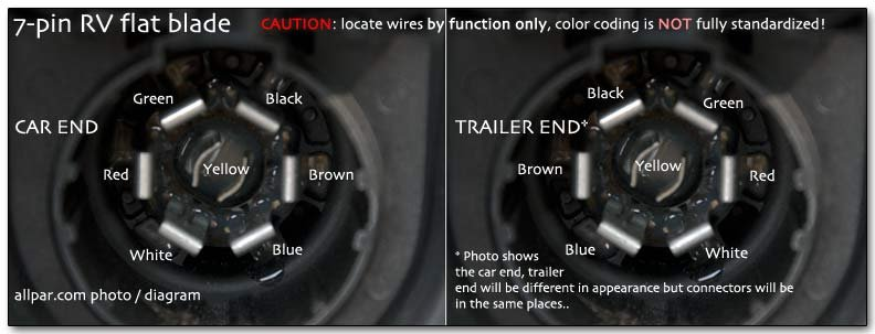 7 blade trailer plug wiring diagram for intertherm electric furnace truck pin round blog data connector harness schematic seven