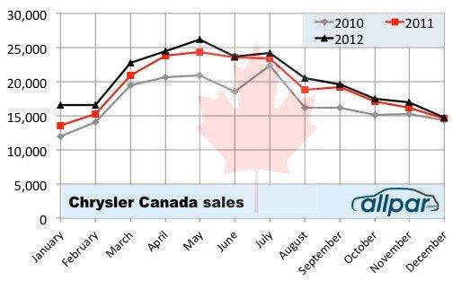 canada-sales