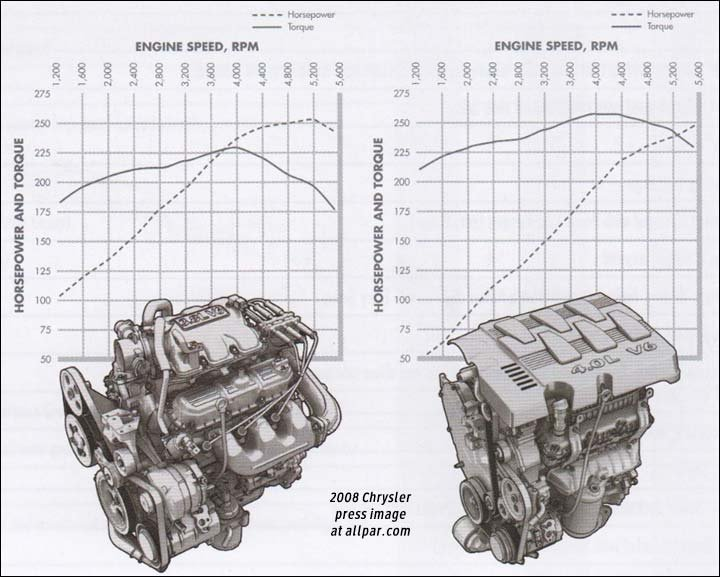 Chrysler 4.0 liter V6 engines: Minivans, Pacifica, Nitro