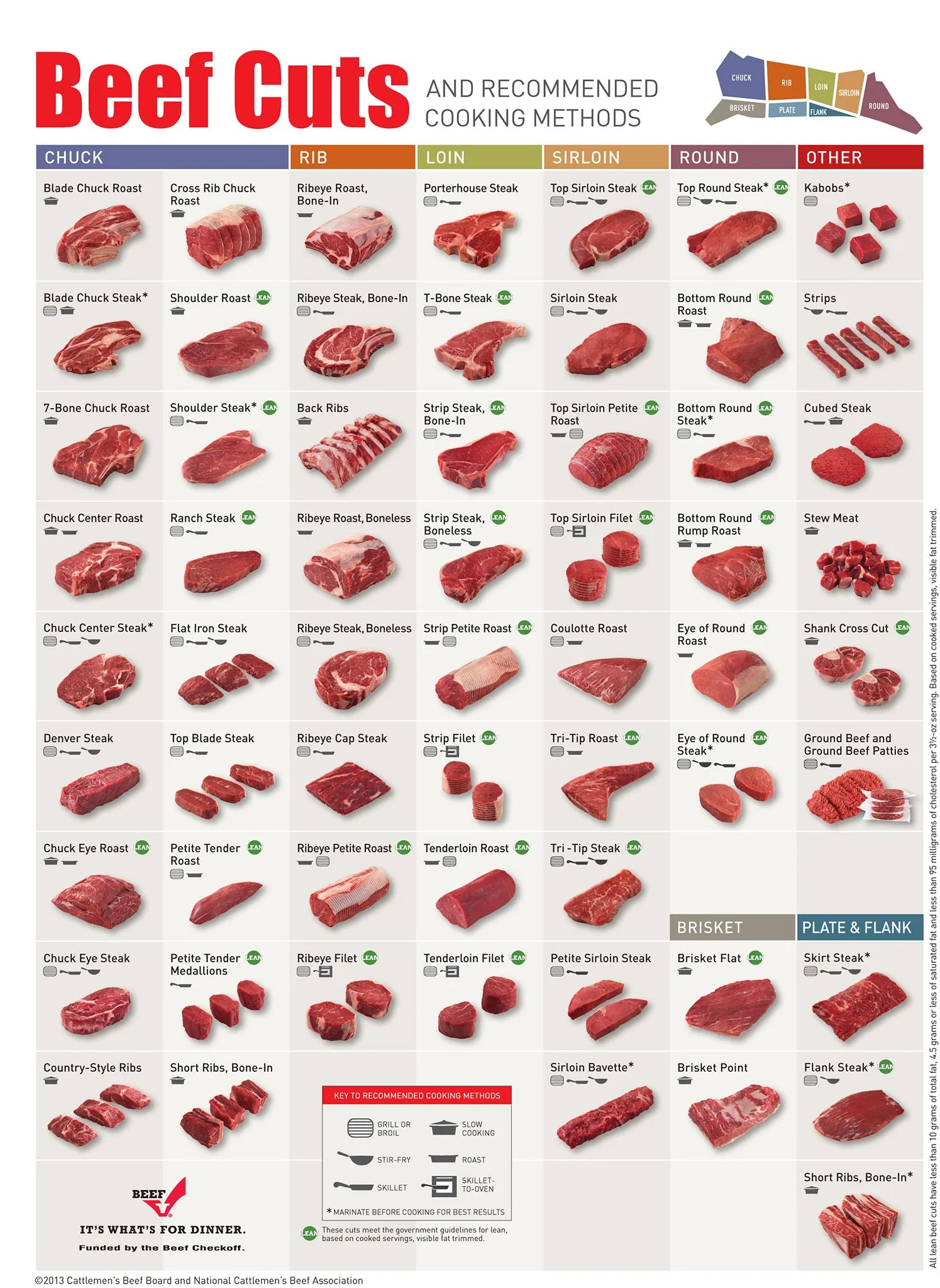 hight resolution of beef cuts retail chart and recommended cooking methods