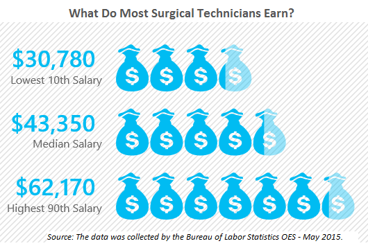 Average Surgical Technician Salary