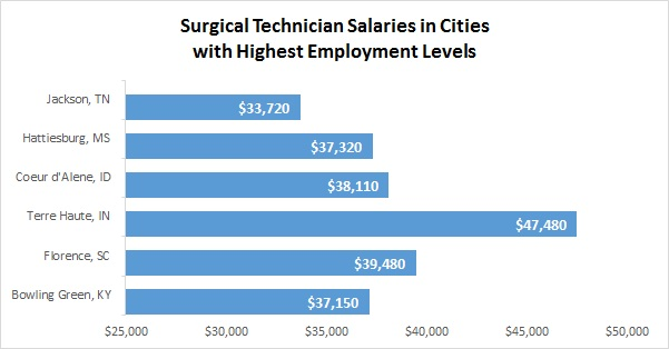 Surgical Assistants Cities with highest employment