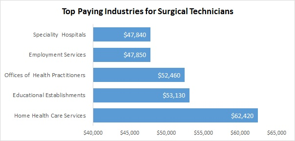 Surgical Assistants top paying industries