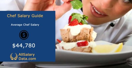 Chef Salary Guide