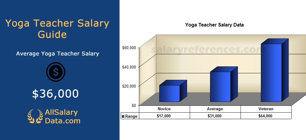 Yoga Teacher Salary And Job Description 2020