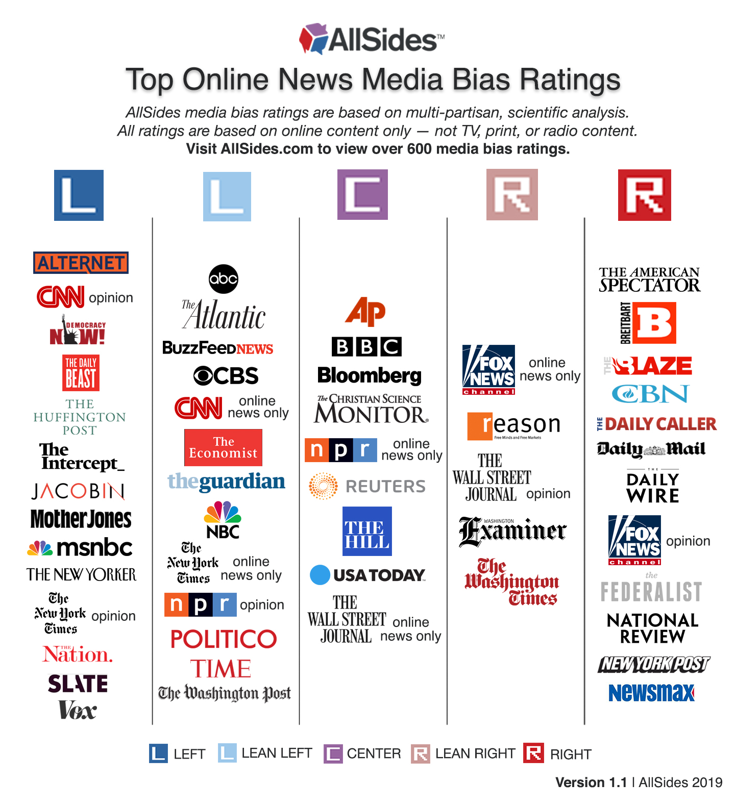 Can We Fix Those Media Bias Charts
