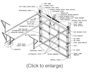 Garage Door Parts: Amarr Garage Door Parts Diagram