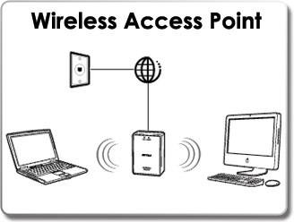 Buffalo AirStation WLAE-AG300N Wireless Access Point