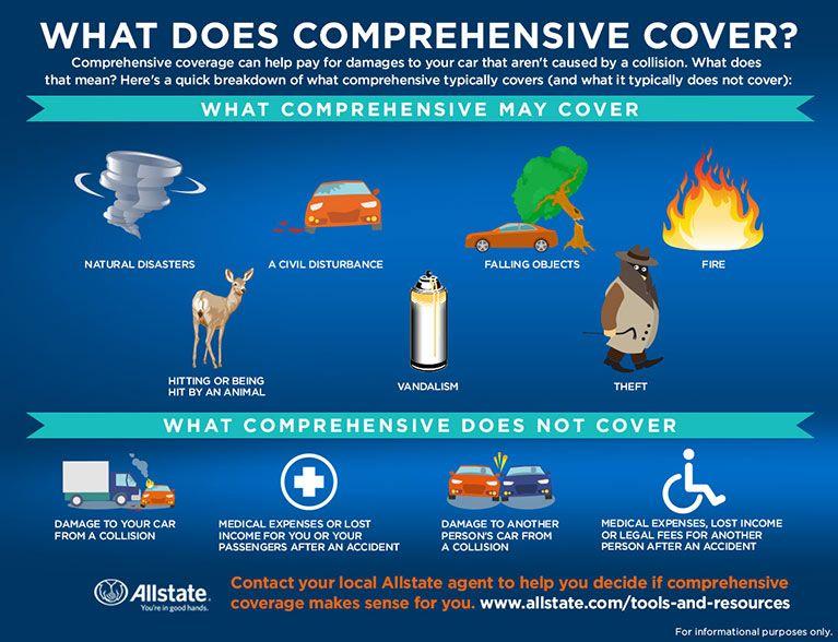 What Is Comprehensive Vs Collision Coverage Allstate