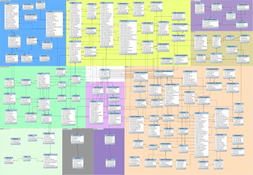 small resolution of opencart database er diagram