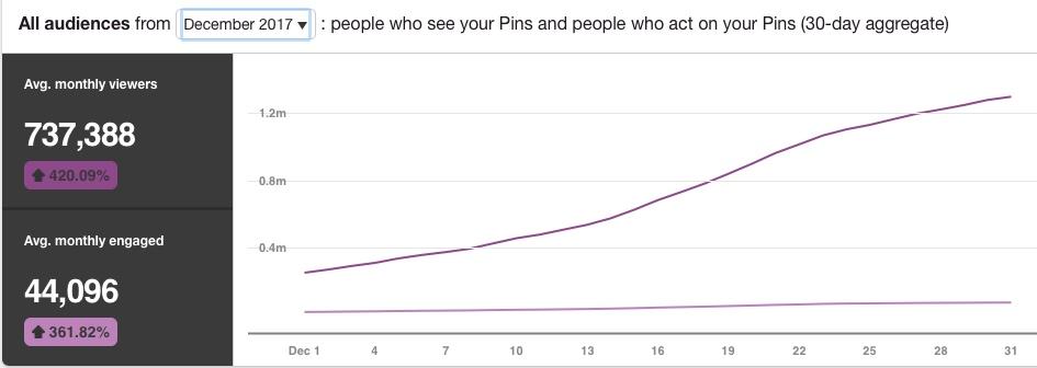 Allthestufficareabout December 2017 Pinterest stats- Audience