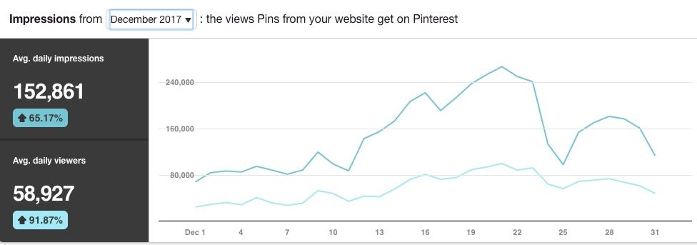Allthestufficareabout December 2017 Pinterest stats- Reach