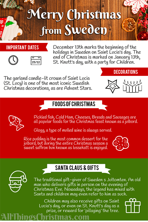 Common Christmas Gifts