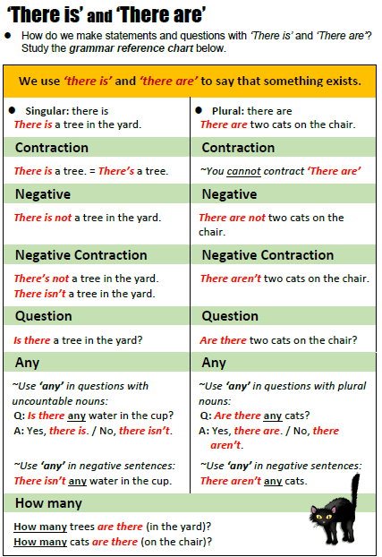 There is / There are - All Things Grammar