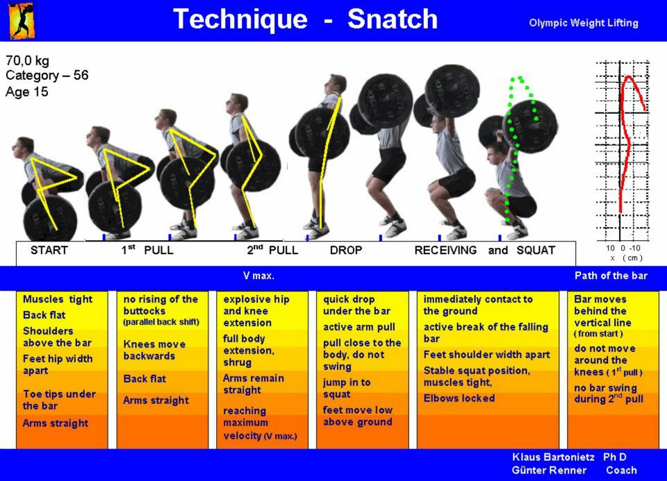 Olympic Weight Lifting Diagrams Auto Electrical Wiring Diagram