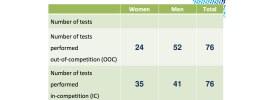 rio-doping-statistics-cover