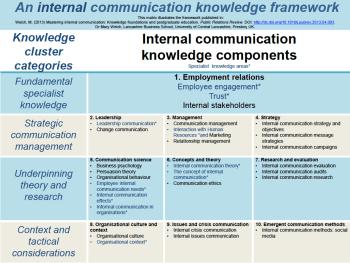 Knowledge framework