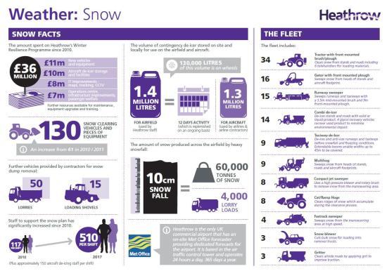 Heathrow snow