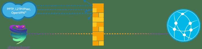 VyprVPN's Chameleon connection protocol explained