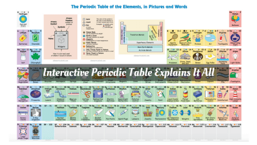 Interactive Periodic Table Of The Elements Periodic Diagrams Science