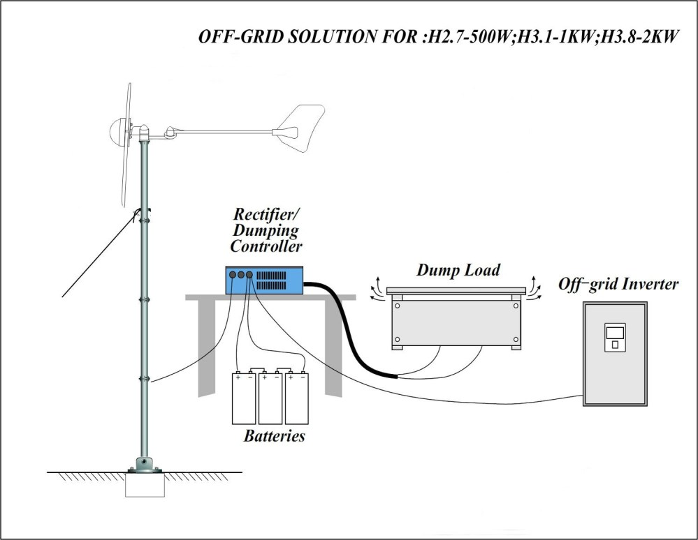 medium resolution of pictures of residential wind power