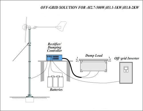 small resolution of pictures of residential wind power