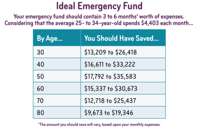 savings by age how