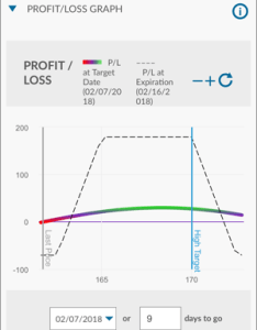 Profit loss graph also self directed trading low fees wide range of investments ally invest rh