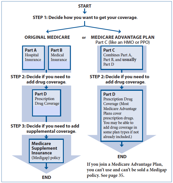 Original Medicare Vs Medicare Advantage