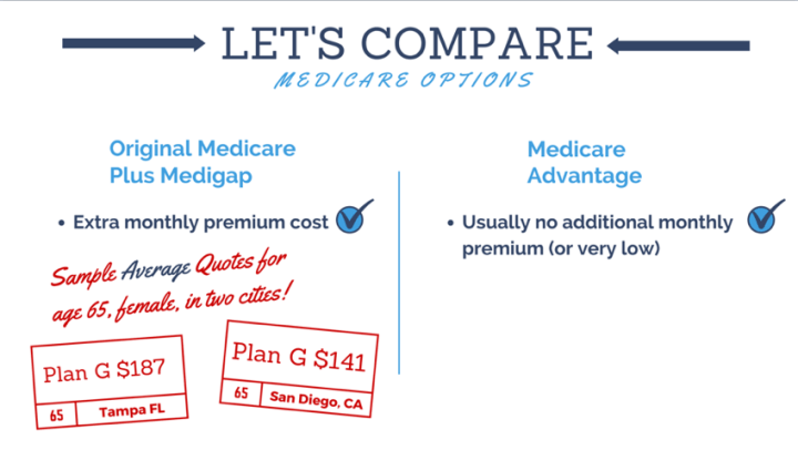 Explanation of Medicare Basics and How to Choose a Supplement
