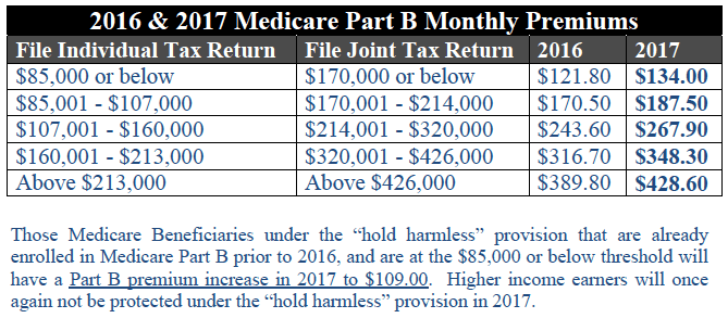 New Changes to Medicare Premiums and Deductibles