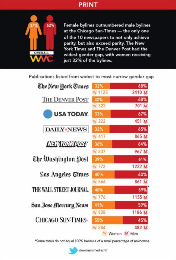 Media gender bias