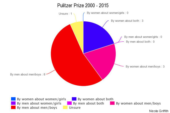 Pulitzer Prize chart