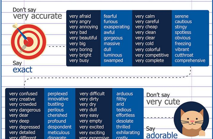 'Very' Synonyms infographic