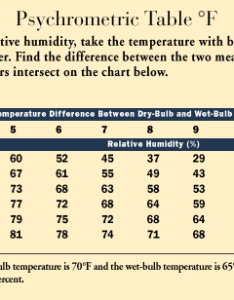 Percent relative humidity the air contains only of total water vapor that it can hold at temperature before will be saturated also index old farmer   almanac rh