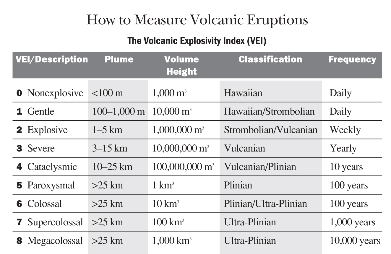 Volcanoes How To Measure Volcanic Eruptions