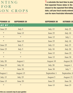 Last planting dates for second season crops also succession gardening chart old farmer   almanac rh