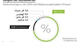 ديانات طالبي اللجوء لسنة 2015 بألمانيا