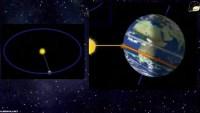 اثناء دوران الارض حول محورها تكون جهة الارض المقابله للشمس مضيئه فيكون النهار