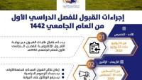 رسوم الجامعة الالكترونية السعودية 1443