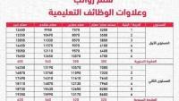 سلم رواتب المعلمين الجديد مع بدل غلاء المعيشة 1443