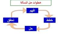 الخطوة الثانية من خطوات حل المسألة هي