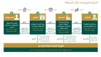 موعد تطبيق الضريبة المضافة في السعودية